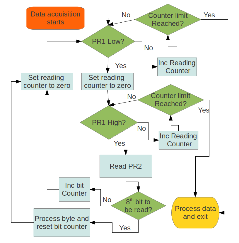 Photoresistor Programming Flow Chart Jumptuck